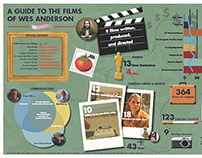 Wes Anderson Infographic