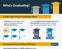 Who's Graduating Infographic