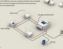 Ilustraciones 3d para proyecto sobre energías