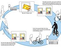 Bike Rental System (Docking Station)