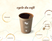 Data visualisation coffee cycle
