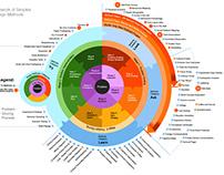 Simplex Design Research Methodologies