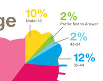 Sanrio 50th Anniversary Survey Results Infographic