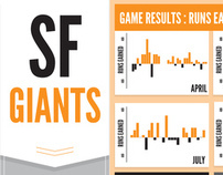 SF Giants World Series Infographic