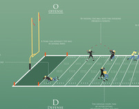 American Football for Beginners - Infographic (Part 1)