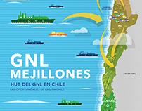 GNL Mejillones