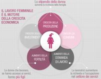 Infografica - Womenomics