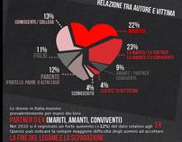 Infografica. Le donne vittime di omicidio in Italia