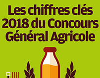 Le Concours Général Agricole