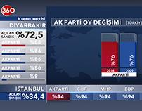 YEREL SEÇİM | TV360
