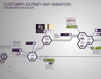 Customer Journey Mapping Proposition Development