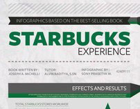 Starbucks Infographics