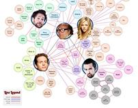 IASIP relationship chart