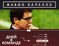 Infographics // Fabio Capello in Russian team