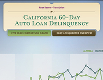 TransUnion Financial California Delinquency Campaign