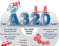A320 Family_Famila A320