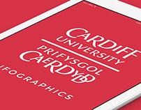 Cardiff CCI Infographics