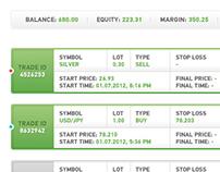Forex trading platform app for iPad (day version)