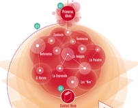 Infographics. Elisava MUDIC