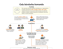 Infographic: Road works team