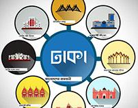 Defining Dhaka with Minimalism