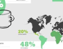 Coffee Consumption Infographic