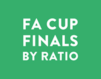 FA Cup Finals by Ratio