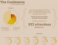 BcnDevCon 2012 Presentation Powerpoint