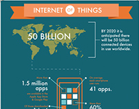 Internet of things Infographic Poster