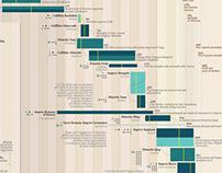 Visual Data | The Empires Strike Back | La Lettura