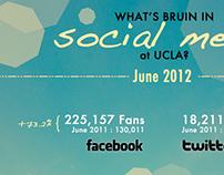 UCLA Social Media Infographics