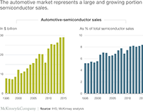 How the semiconductor industry is taking charge of its