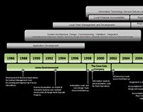 Bernard Dunne Resume Timeline