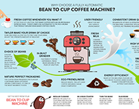 Infographic - Bean to Cup coffee machines