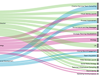 HealthEast Creative Consulting Overview — Visualization