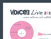 Voices infographics