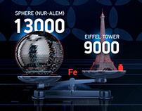 EXPO 2017 Infographics