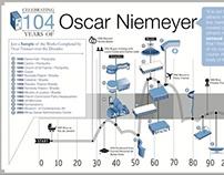 Niemeyer Timeline