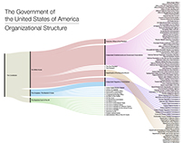 US Gov Org. Chart as a Sankey diagram
