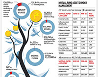 Mutual Fund Industries