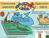 Infographic of Odessa seaport/ Инфографика