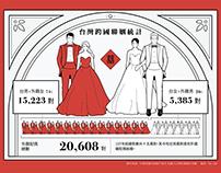 2018台灣跨國聯姻統計