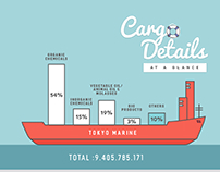 Cargo Detail Infographic for Tokyo Marine