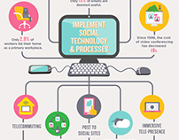 Mindjet: Connected Workspace Infographic