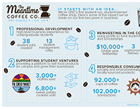 The Meantime Coffee Co. infographic