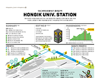 1801 Zoom in : Hongik Univ. Station Infographic