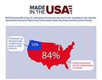 U.S.-made goods and facts