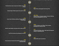 A Timeline of the History of Photography