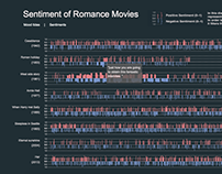 Sentiment of Romance Movies