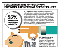 FIIs are exiting the country butNRIs deposits in India
